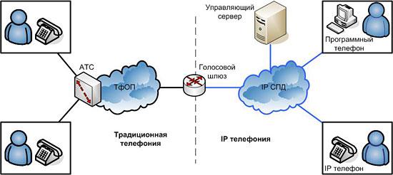 IP телефония, VoIP, IP-PBX
