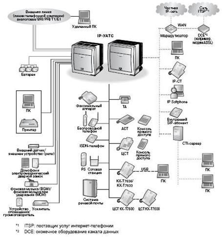 Схема соединений в системе IP АТС Panasonic TDE 100